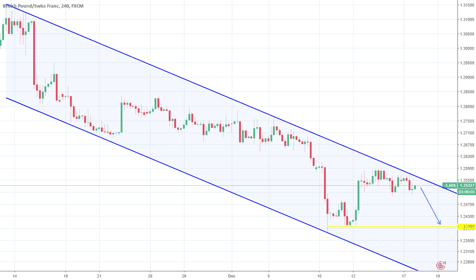GBPCHF: GBPCHF: 1D Channel Down. Short.