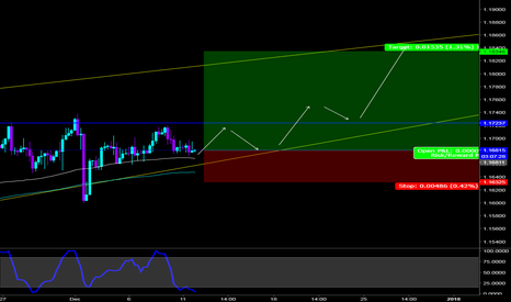 EURCHF: EURCHF - Expected moves higher