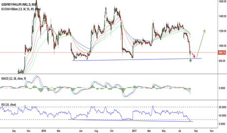 GODFRYPHLP: GODFRYPHLP:910,nearTripleBottomSupport, Res:1070 & 1315 stop:830