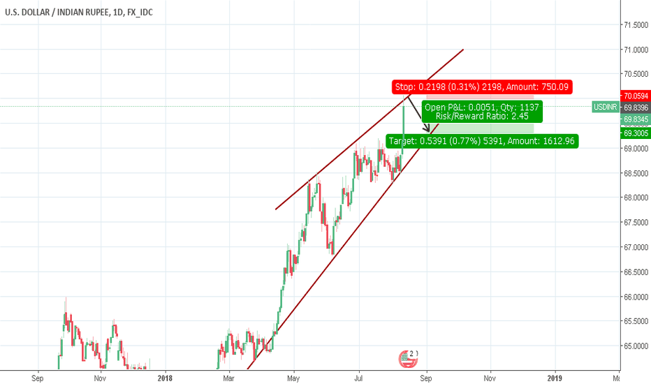 USDINR: USD/INR - levels mentioned in chart