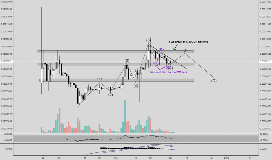 XRPZ18: $XRP DAILY CHART