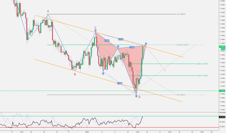 GBPAUD: GBP/AUD - Cypher Pro-Trend nel canale ribassista + 61.8 Fib