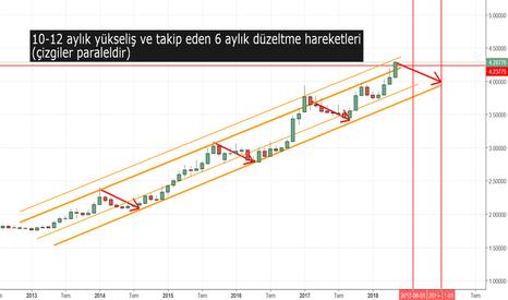 USDTRY: dolar tl yükselişler ve düzeltmeleri