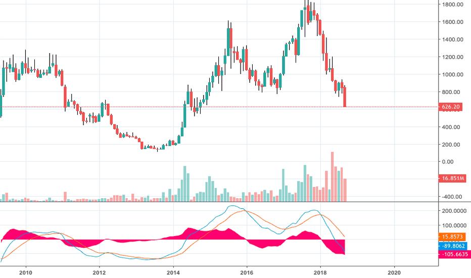 BEML: BEML looking weak on charts