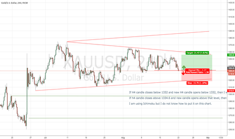 XAUUSD: XAUUSD  Outlook for August 21st, 2016 week