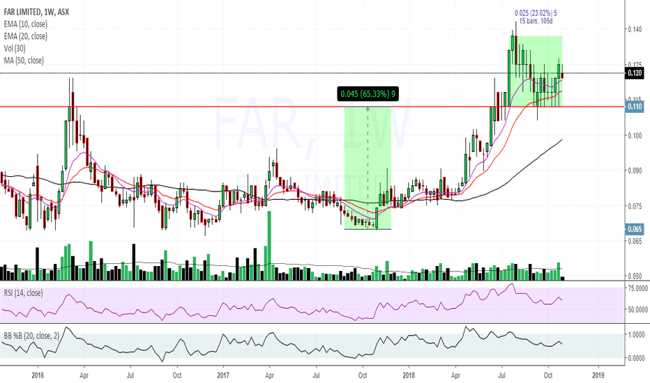 FAR: $far $0.120 weekly words not required Now thats a cup n a half
