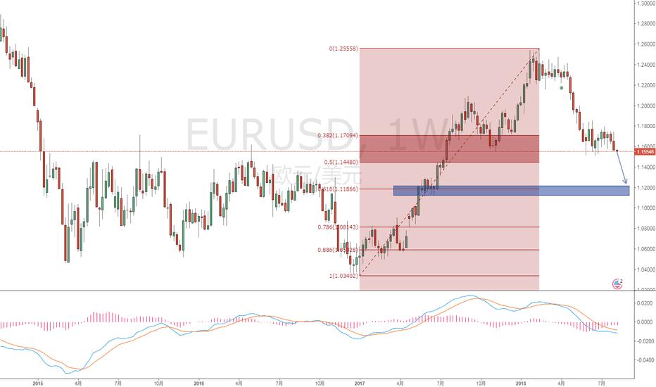 EURUSD: 欧元兑美元空头看1.1200-1.11800