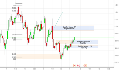 CADCHF: Target Buy Pair Cadchf H4