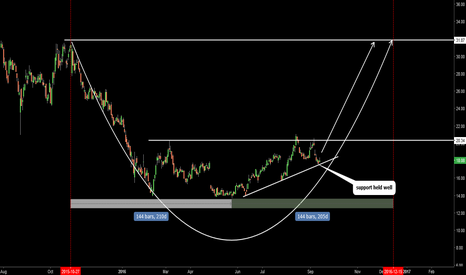 TWTR: TWTR. Round bottom is possible