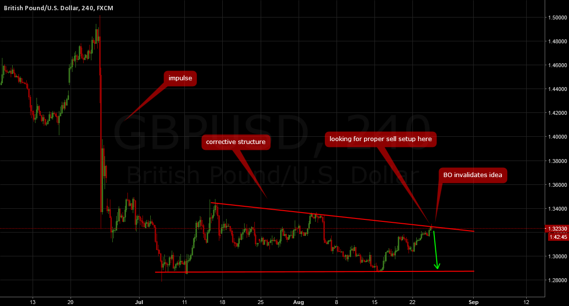 GBPUSD: Decision time again, potential shorts