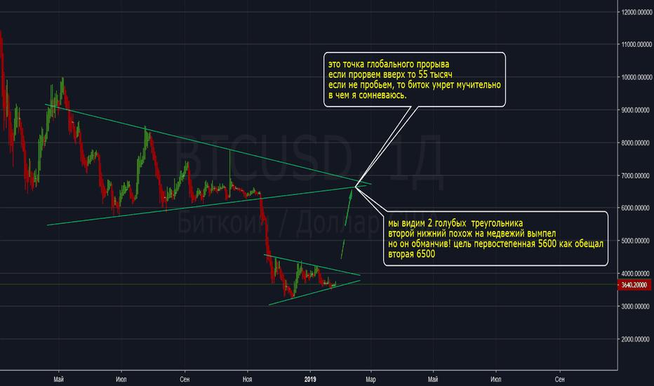 BTCUSD: BTC/USD Треугольник главная фигура неопределенности рынка