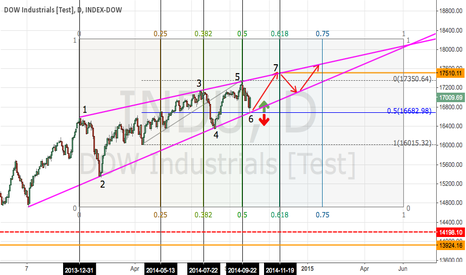 INDU: DOW Traded Support!