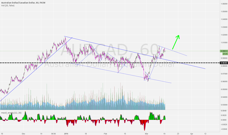 AUDCAD: buy confirmed breakout