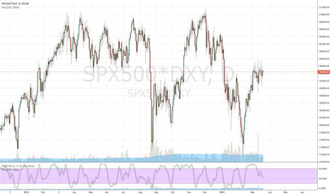 SPX500*DXY: SPX500 with dollar taken into acount