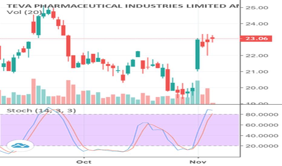TEVA: A Technical  Analysis Look at TEVA Stock