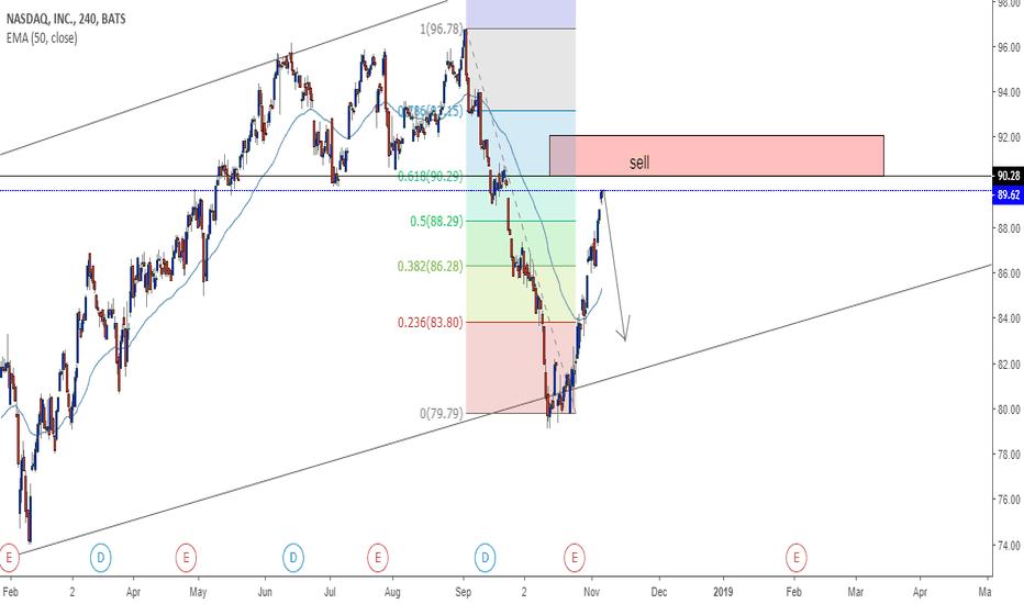 NDAQ: NASDAQ (NDAQ)