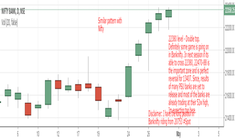 BANKNIFTY: View on Banknifty