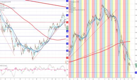 USDJPY: 円高継続か