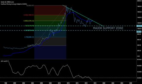 XAUUSD: XAU/USD at a very importat point.