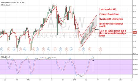 AIG: AIG: Showing Bearish Price Action