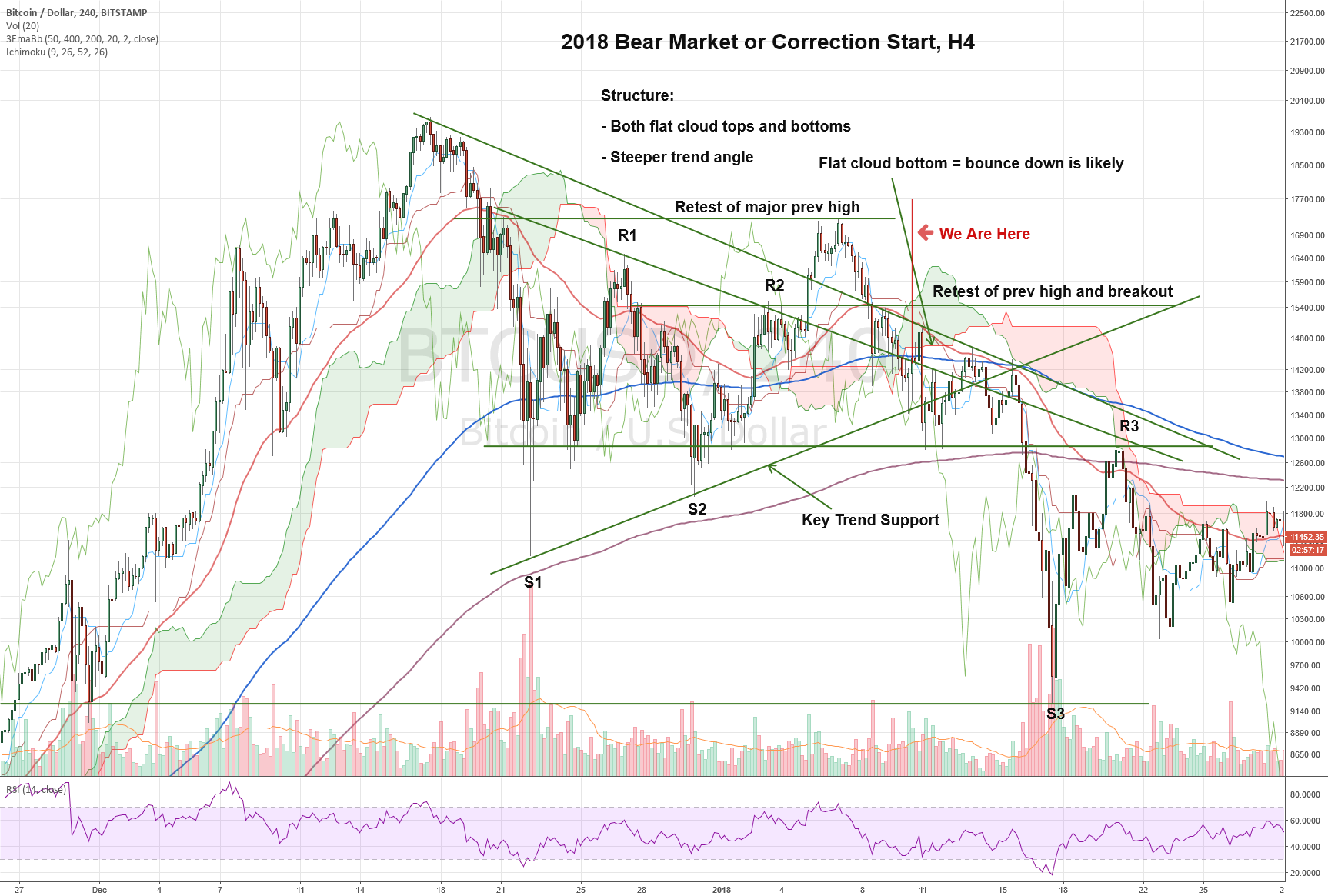 Anatomy of a Bear Market: 2018 Bear Market Correction Start, H4 ...