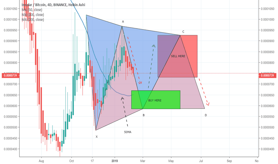 INSBTC: INSBTC a formation of dual gartley