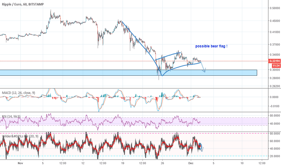 XRPEUR: Possible Bear Flag on XRP/EUR
