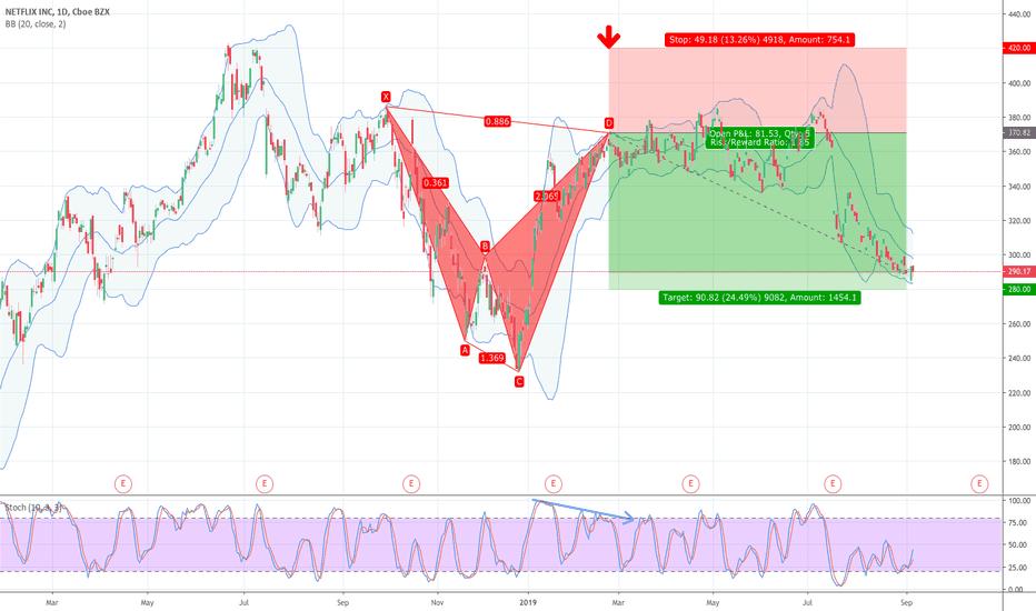 NFLX Stock Price and Chart — NASDAQ:NFLX — TradingView — UK