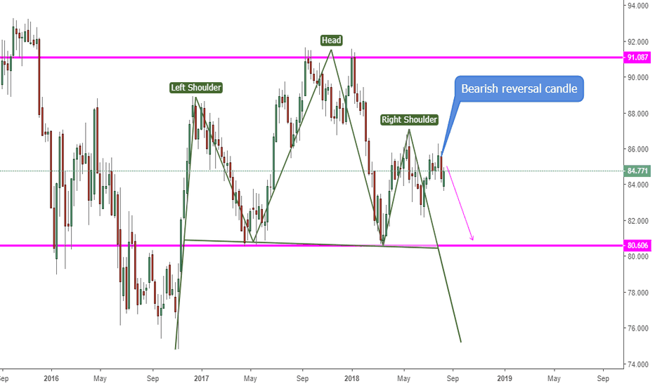 CADJPY: CADJPY, SHS pattern forming on Weekly ?!