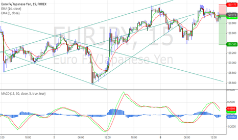 EURJPY: Re-enter short EJ