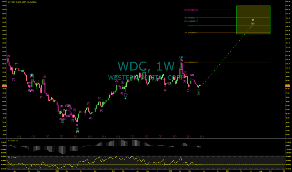 WDC: Western Digital (WDC) Set To Rise When Market Falls
