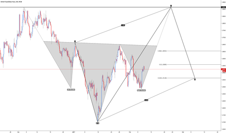 GBPCHF: GBP/CHF - Early Prediction
