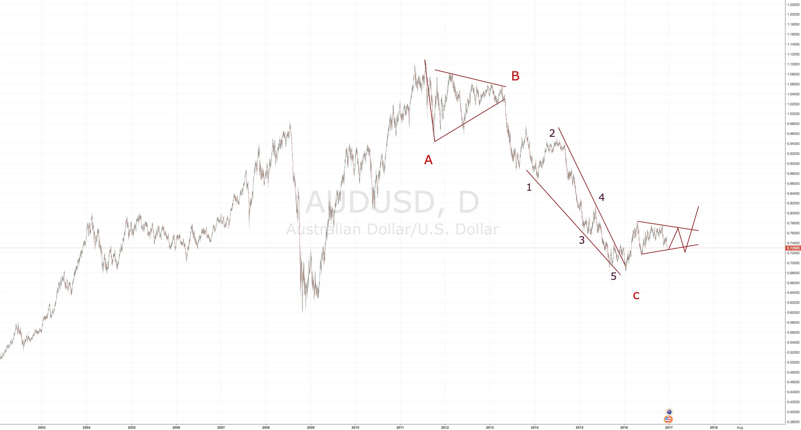 FX:AUD/USD long