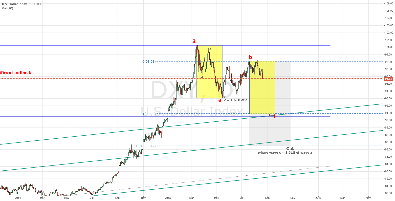 Once again: Severe USD Pullback Warning