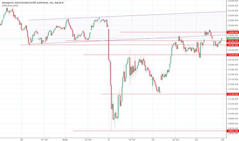 IMOEX: Взгляд на рынок перед открытием 26.04