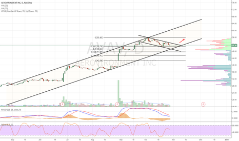 AVAV: Ascending channel. Consolidating in desc channel. Long on b/o