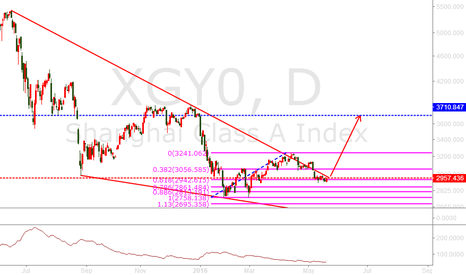 XGY0: China's stock market can resurgence again? I'm all positions, Ho