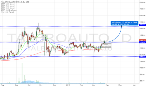 TALBROAUTO: TALBROS AUTO looking good for trading and investment