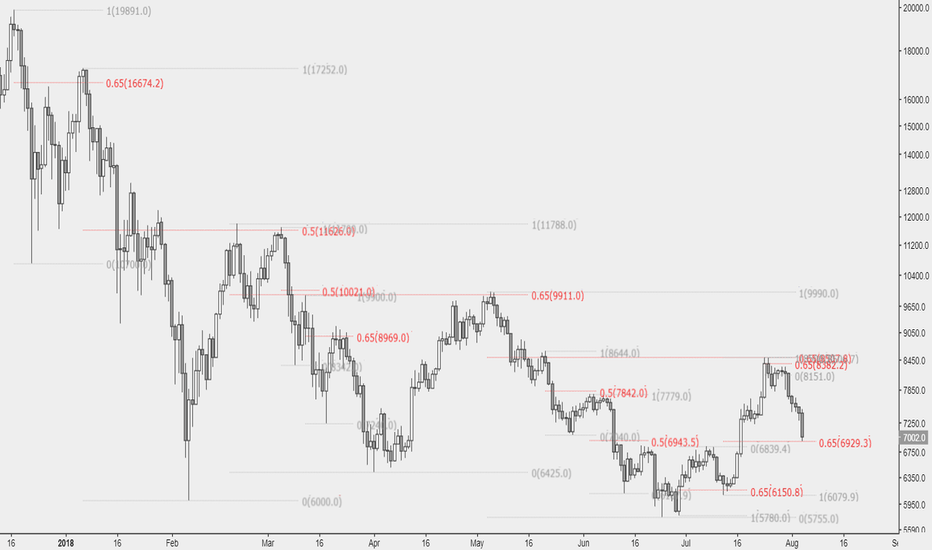 BTCUSD: Buying and selling the 0.5 or 0.65