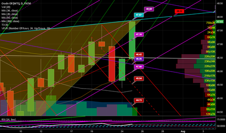 USOIL: Short channel top for a quick scalp. Day-trade only
