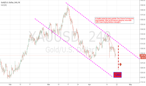 XAUUSD: Goal step by step (short term Target  1260 )