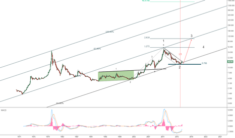 XAGUSD: I think it's A LIFE CHANCE