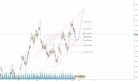 GBPUSD: GBPUSD in a correction