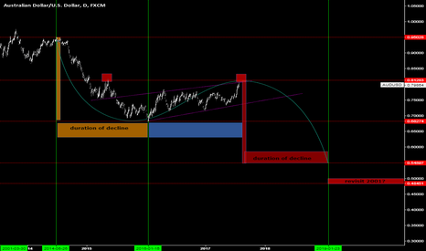 AUDUSD: Audusd Long Term Idea .Revisit sub 50's or lower ? 18 months.