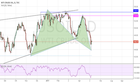 USOIL: BULLISH GARTLEY SUL WTI OIL
