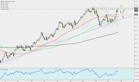 UKOIL: BRENT - Daily - How Long Will The Strength Continue?