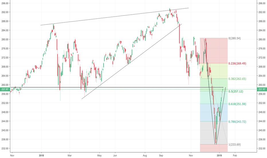 SPY: SPY Feb support as resistance and 50% retracement from lows.