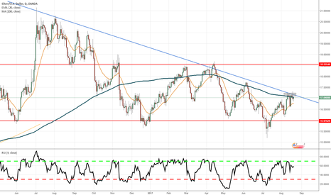 XAGUSD: Silver - Possible Rejection Off 200 MA