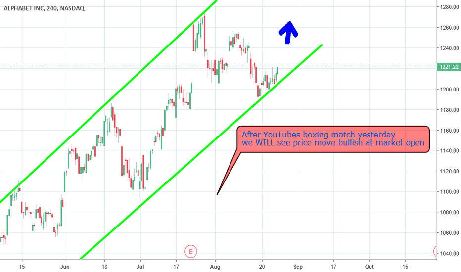 GOOG: Google will go bullish