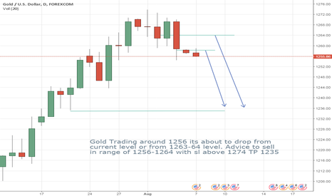 XAUUSD: Gold about to Drop be Ready........